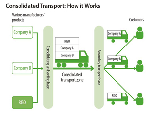 Consolidated Transport