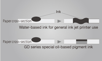 Ink,Paper cross-section,Water-based ink for general ink jet printer use,Paper cross-section,GD series special oil-based pigment ink