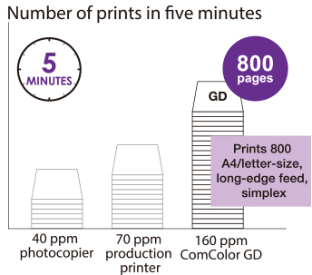 5 MINUTES,40 ppm photocopier,70 ppm production printer,160 ppm ComcolorGD,800pages,Prints 800 A4/letter-size long-edge feed, Simplex