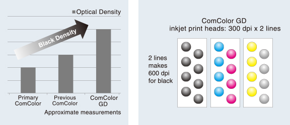 ComColor GD inkjet print heads: 300 dpi x 2 lines,2 lines makes 600 dpi for black.Optical Density,Black Density,Primary ComColor,Previous ComColor,ComColor GD,Approximate measurements