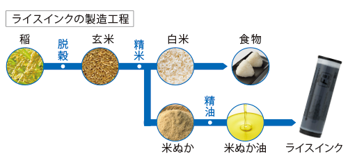 ライスインクの製造工程 稲→脱穀→玄米→精米→米ぬか→精油→米ぬか油→ライスインク