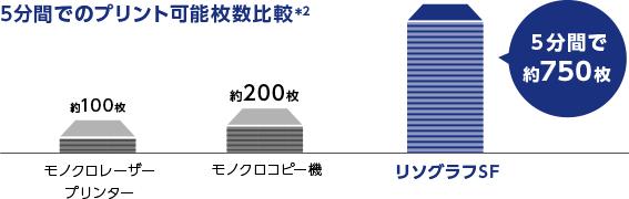5分間でのプリント可能枚数比較*2 モノクロレーザープリンター 約100枚 モノクロコピー機 約200枚 リソグラフSF 5分間で約750枚